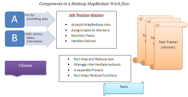 Hadoop MapReduce Work Flow