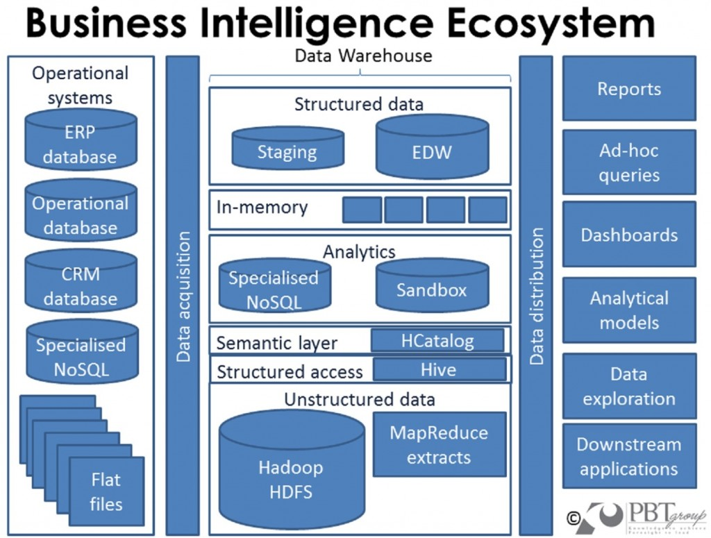 Business Intelligence Ecosystem